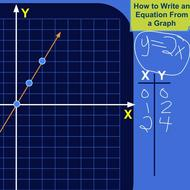 Writing equations from graphical information
