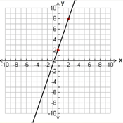 Graphing Algebraic Equations