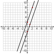 Writing a Linear Equation from a Parallel Line and Point