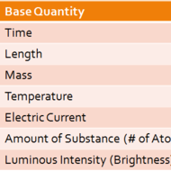 Base & Derived Quantities