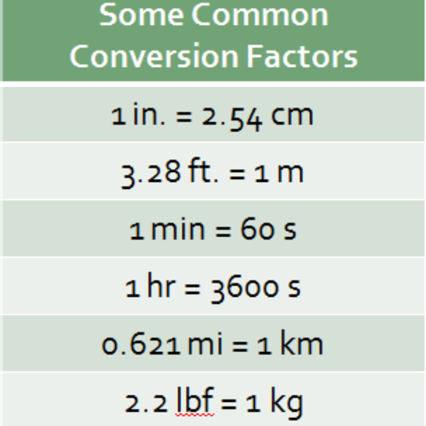 Introduction to Converting Units