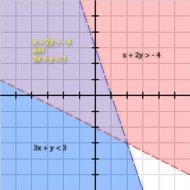 A1.6.6 Systems of Linear Inequalities