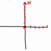 Practice Using Coordinate Axes