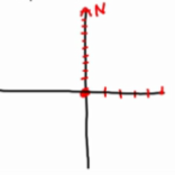 Practice Using Coordinate Axes