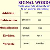 Translating English to Algebra