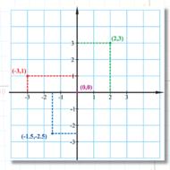 Правоугли координатни систем у равни / Rectangular coordinate system in the plane