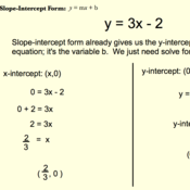 Finding x- and y- Intercepts to Construct a Graph