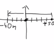 Average Velocity & Sign Notation