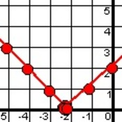Absolute Value Graph