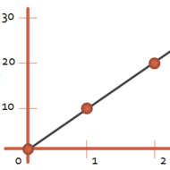 Average Velocity & Constant Acceleration