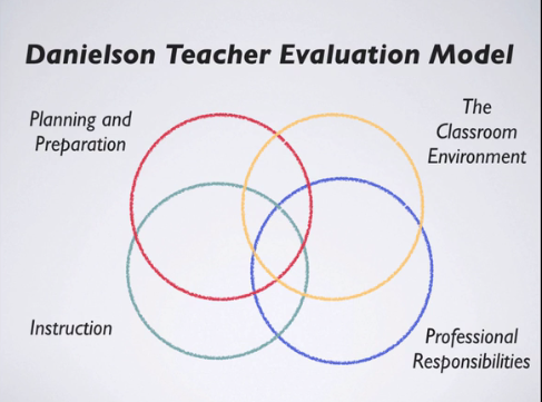 Teacher Evaluation and Assessment