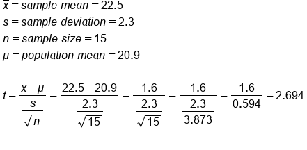 table attributes columnalign left end attributes row cell x with bar on top equals s a m p l e space m e a n equals 22.5 end cell row cell s equals s a m p l e space d e v i a t i o n equals 2.3 end cell row cell n equals s a m p l e space s i z e equals 15 end cell row cell mu equals p o p u l a t i o n space m e a n equals 20.9 end cell row blank row cell t equals fraction numerator x with bar on top minus mu over denominator begin display style fraction numerator s over denominator square root of n end fraction end style end fraction equals fraction numerator 22.5 minus 20.9 over denominator begin display style fraction numerator 2.3 over denominator square root of 15 end fraction end style end fraction equals fraction numerator 1.6 over denominator begin display style fraction numerator 2.3 over denominator square root of 15 end fraction end style end fraction equals fraction numerator 1.6 over denominator begin display style fraction numerator 2.3 over denominator 3.873 end fraction end style end fraction equals fraction numerator 1.6 over denominator begin display style 0.594 end style end fraction equals 2.694 end cell row blank end table